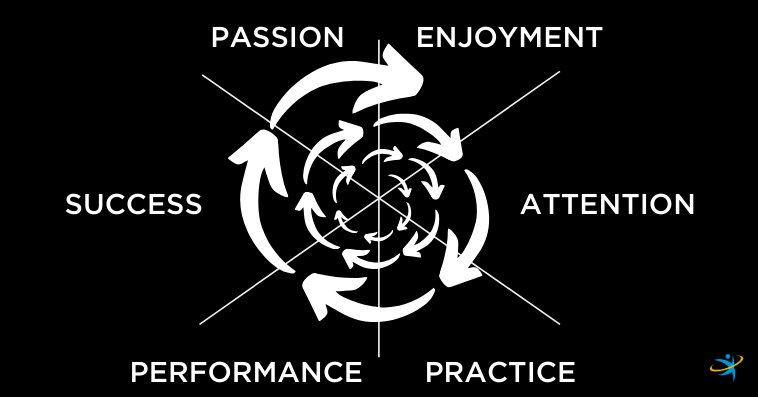 Positive spiral - Enjoyment, attention, practice, performance, success, passion | My Home Vitality